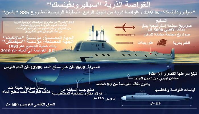 """غواصات مشروع """"ياسين"""" النووية تحولت من مضادة للغواصات إلى غواصات ضاربة. 10000129"""